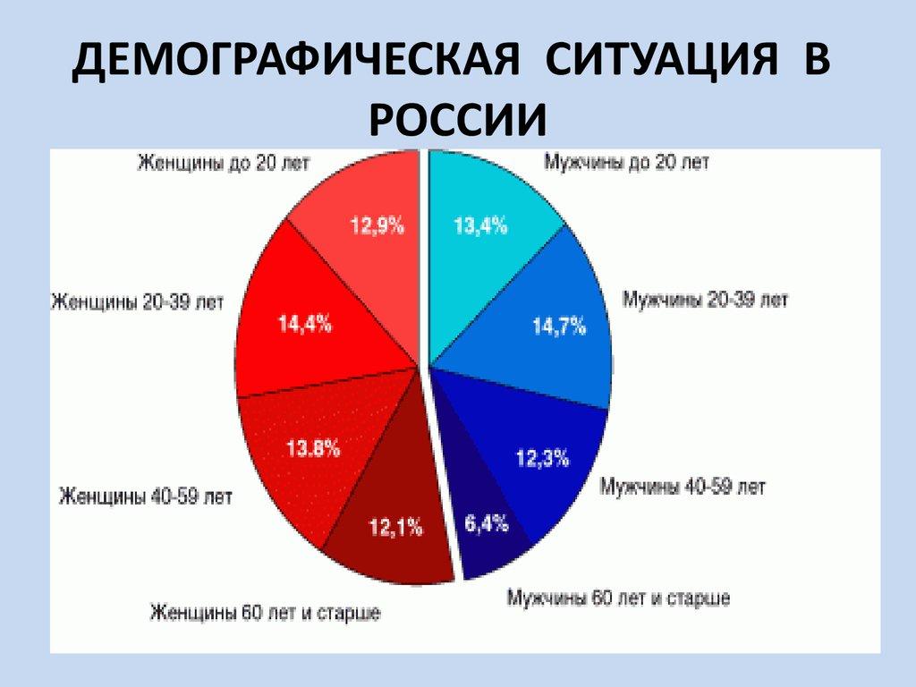 Демография россии график
