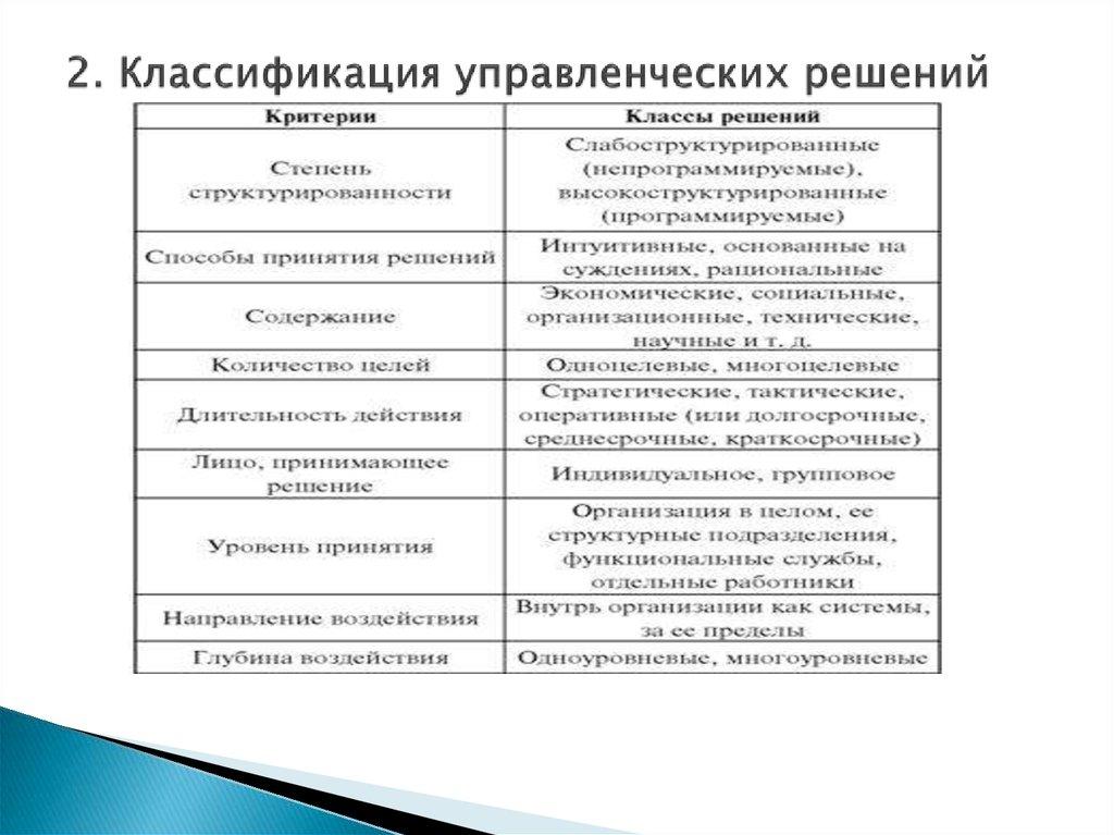 решения в менеджменте, 2. решений.шпаргалка управленческие классификация управленческих