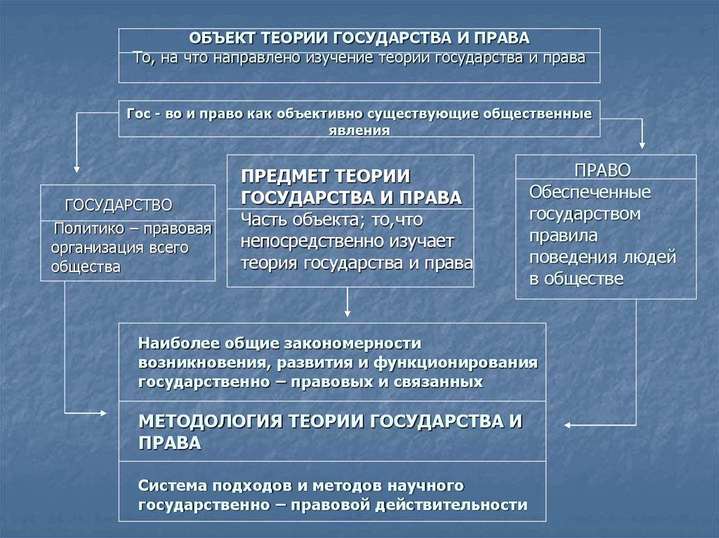 Значение методология шпаргалка понятие и тгп