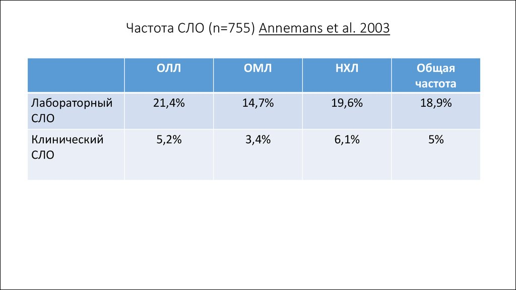 Частота СЛО (n=755) Annemans et al. 2003