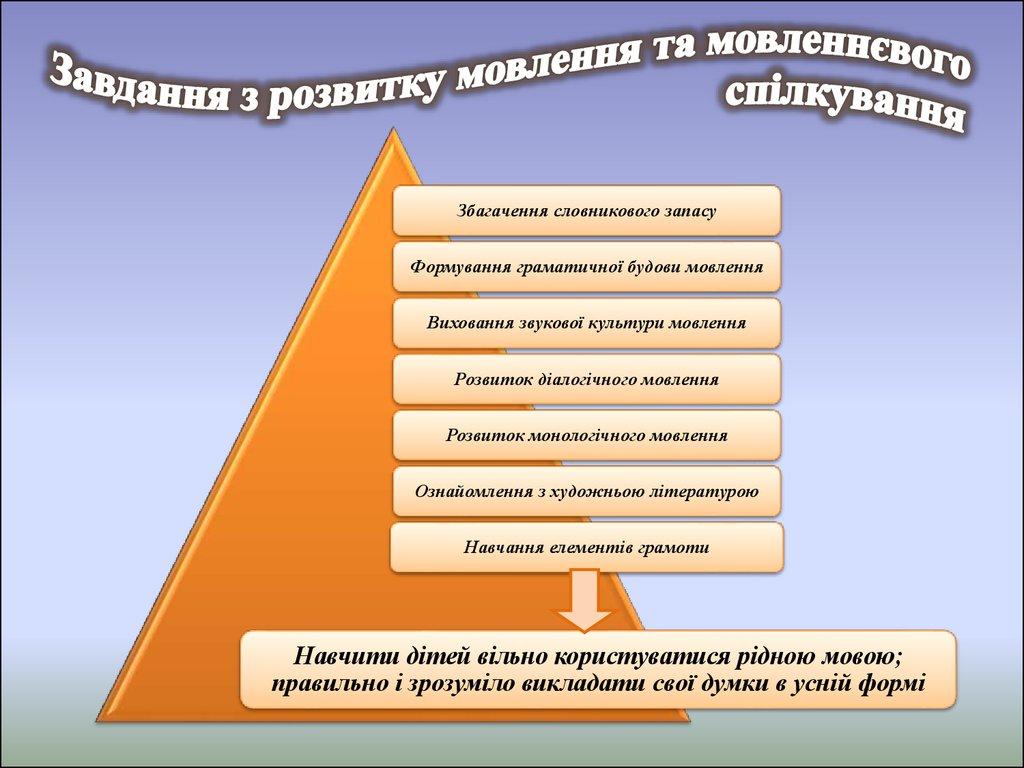 Перша група має особливий статус в основних словниках, а інші похідні.