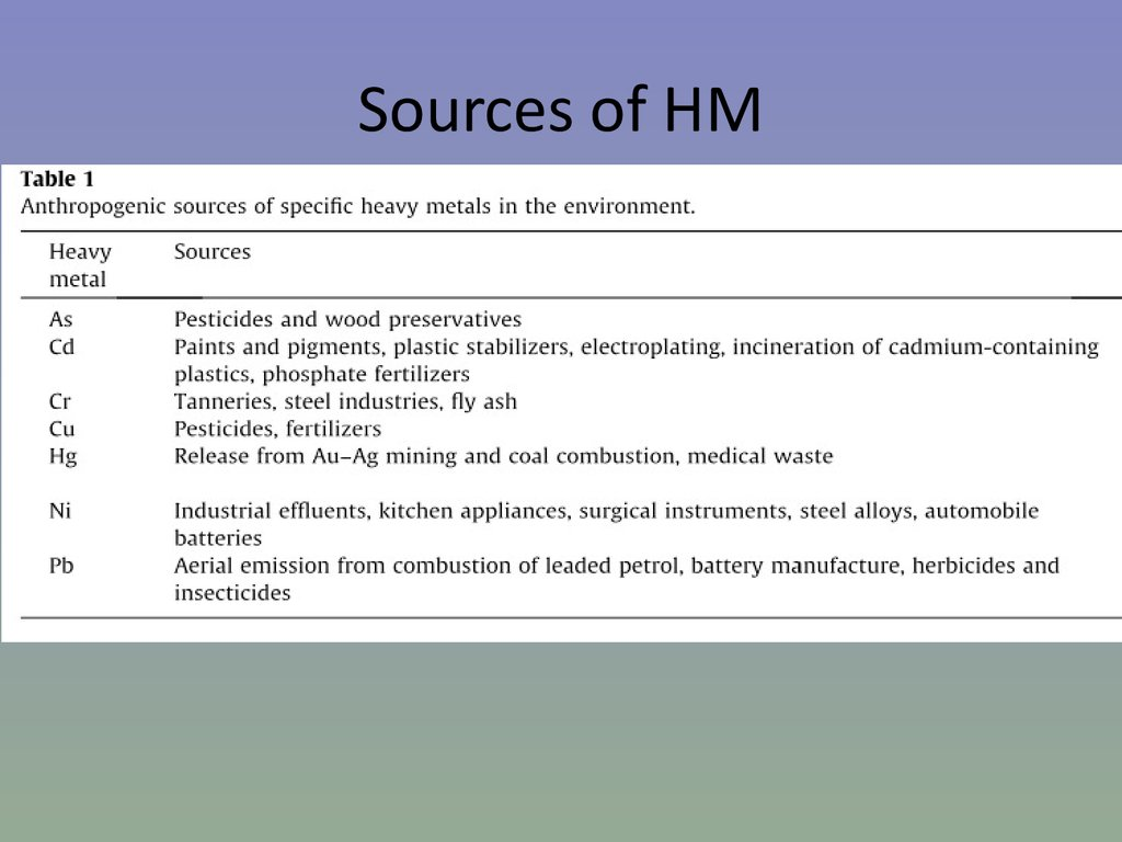 Sources of HM