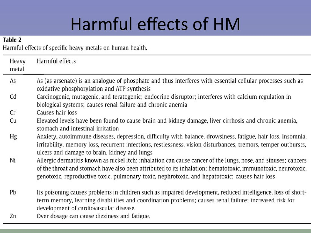 Harmful effects of HM