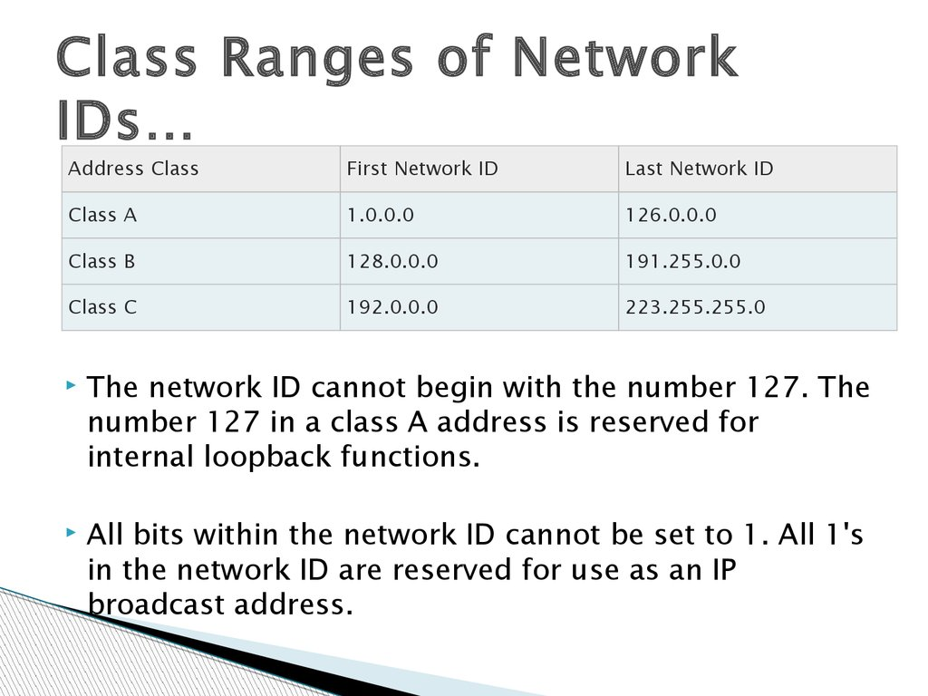 Class Ranges of Network IDs…