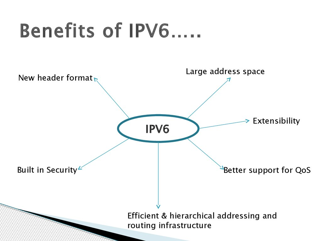 Benefits of IPV6…..