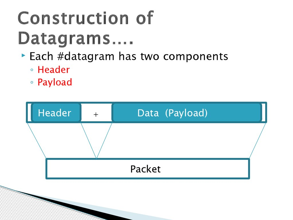 Construction of Datagrams….