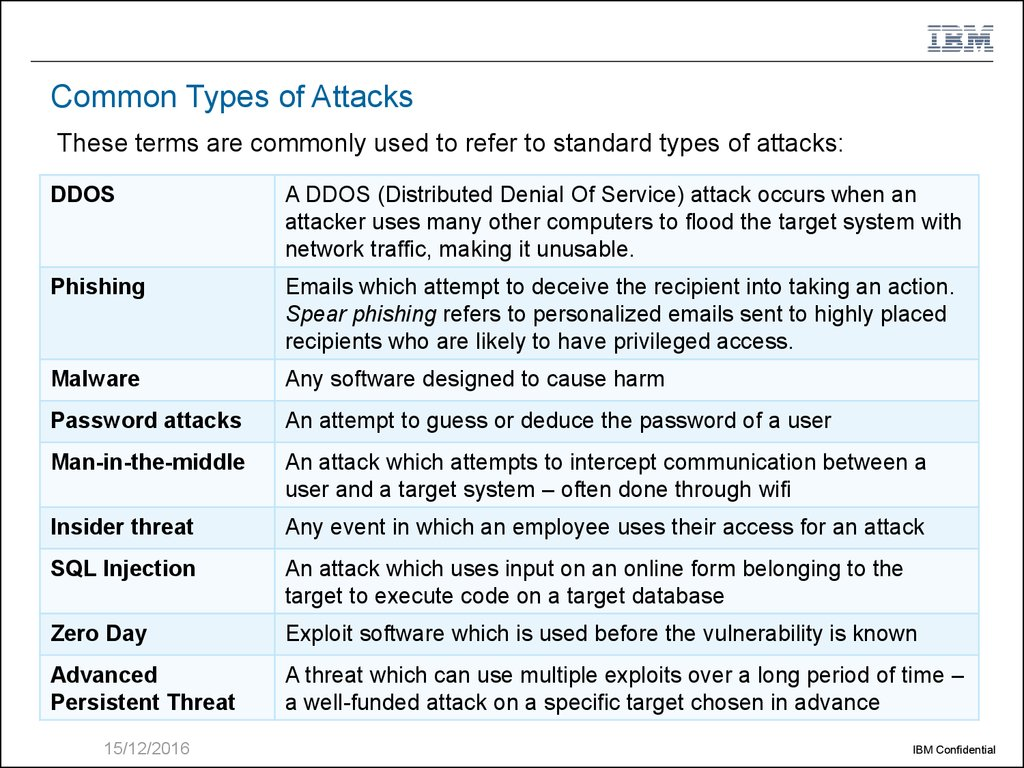 Global picture of modern threats in Cyber Security - online