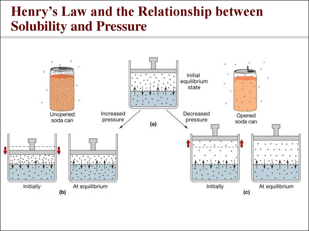 Henry's Law and the Relationship between Solubility and Pressure