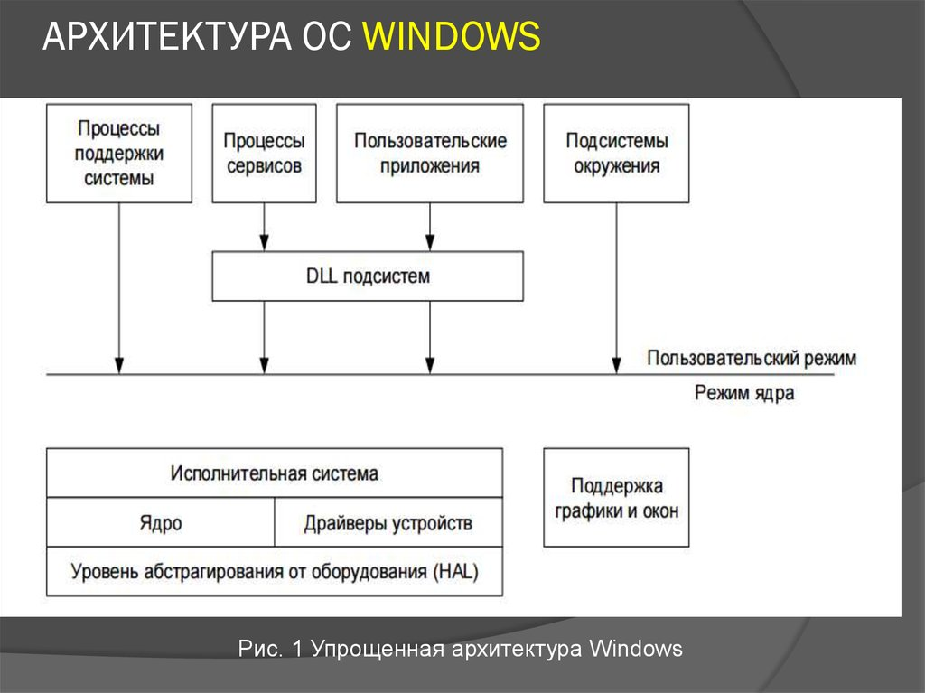 АРХИТЕКТУРА ОС WINDOWS