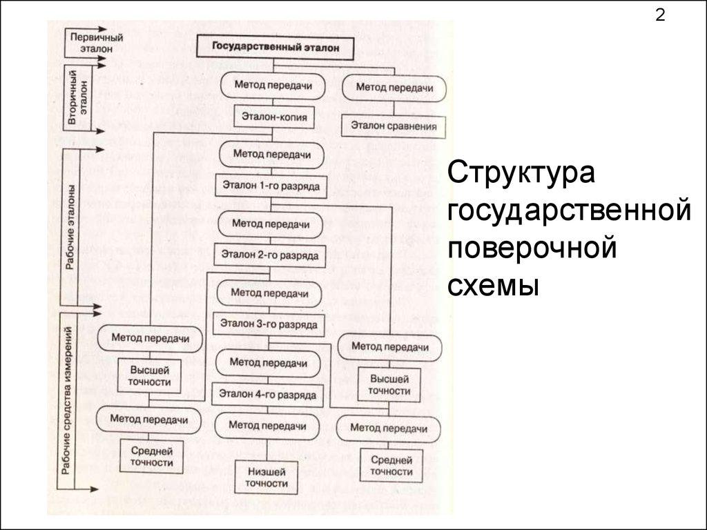 Схема поверки средств измерений фото 183