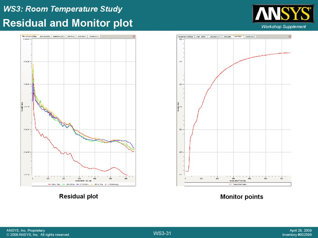 Residual and Monitor plot