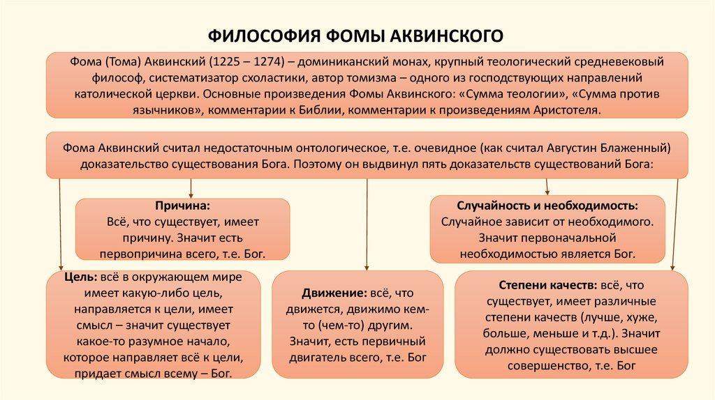 Политические взгляды фомы аквинского кратко шпаргалка