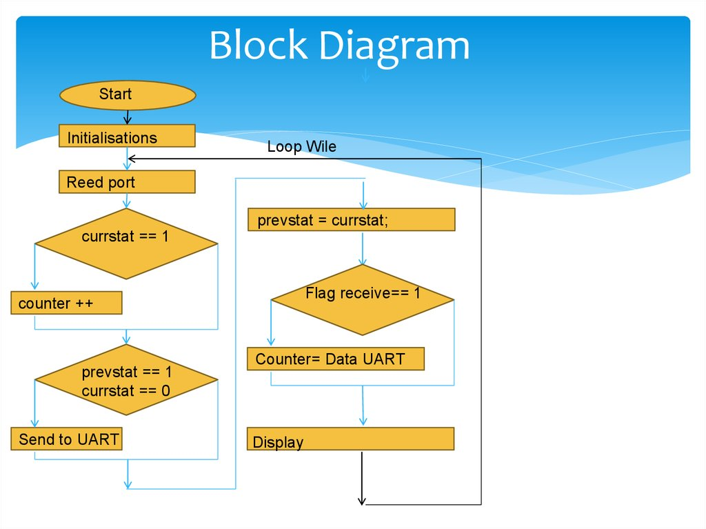 Microcontrollers board misis board 877 - online presentation