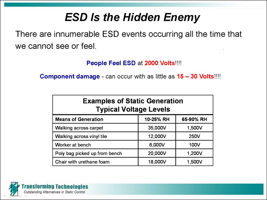 ESD Is the Hidden Enemy