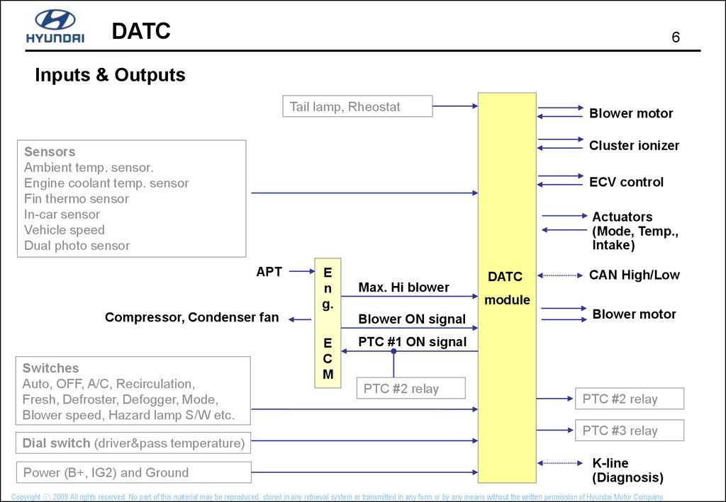 DATC -Dual Automatic Temperature Control - - презентация онлайн