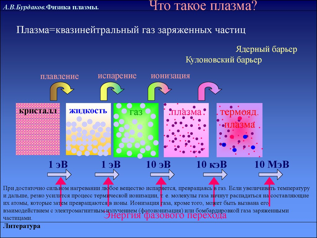 Решебники По Физике Плазмы