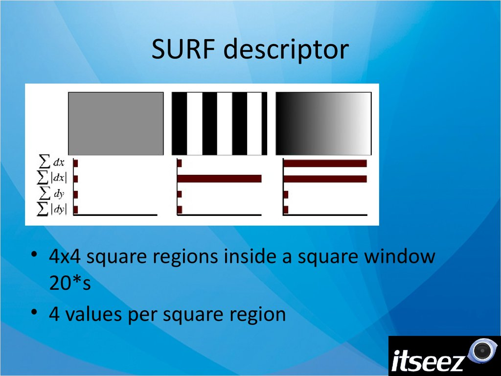 SURF descriptor