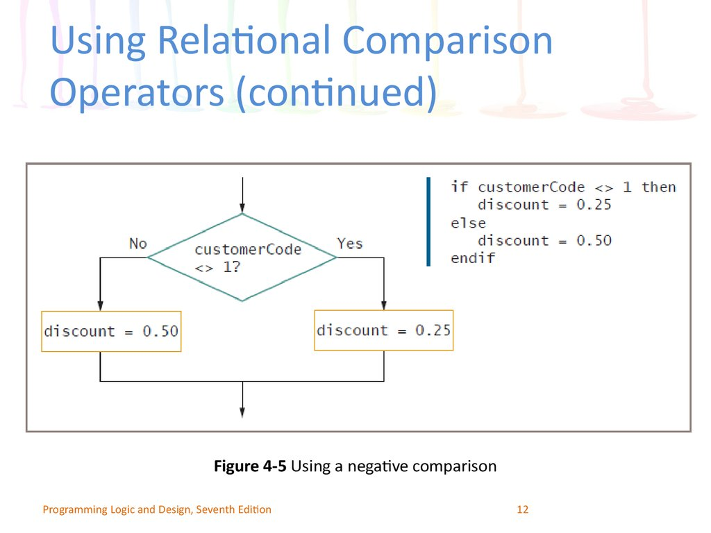 Using Relational Comparison Operators (continued)