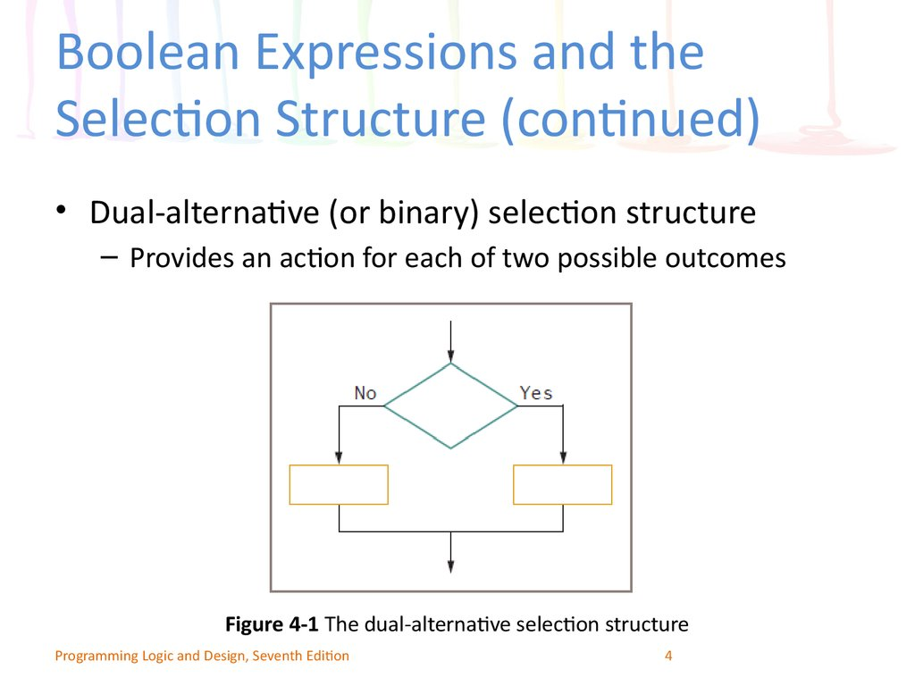 Programming Logic And Design Seventh Edition Chapter 4 Making Diagram Boolean Expression Expressions The Selection Structure Continued
