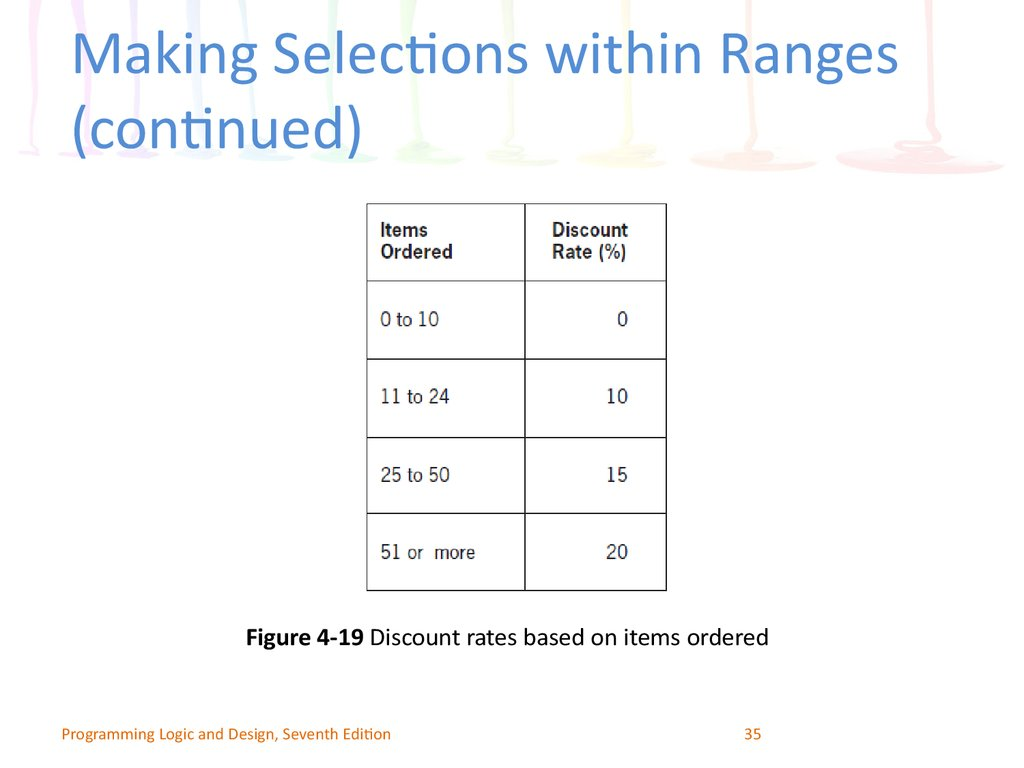 Making Selections within Ranges (continued)