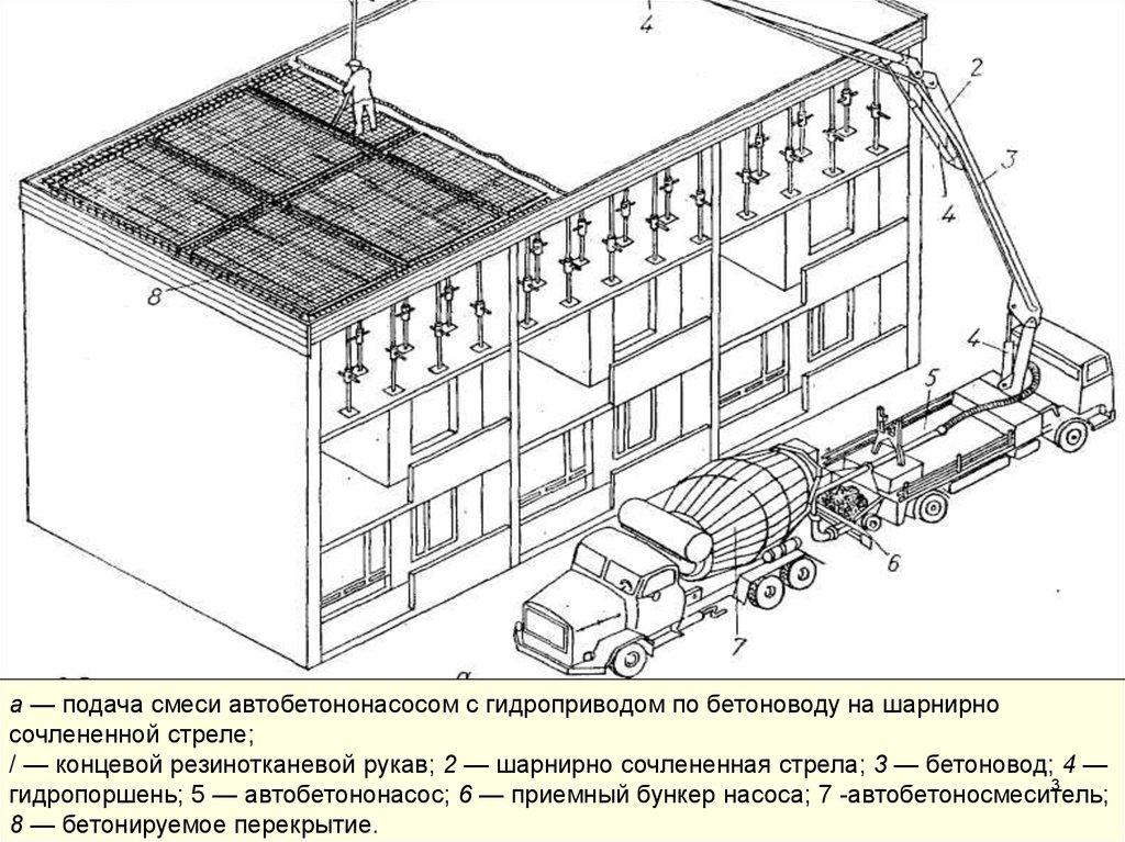 Подача бетонной смеси с помощью автобетононасоса дозаторы бетона