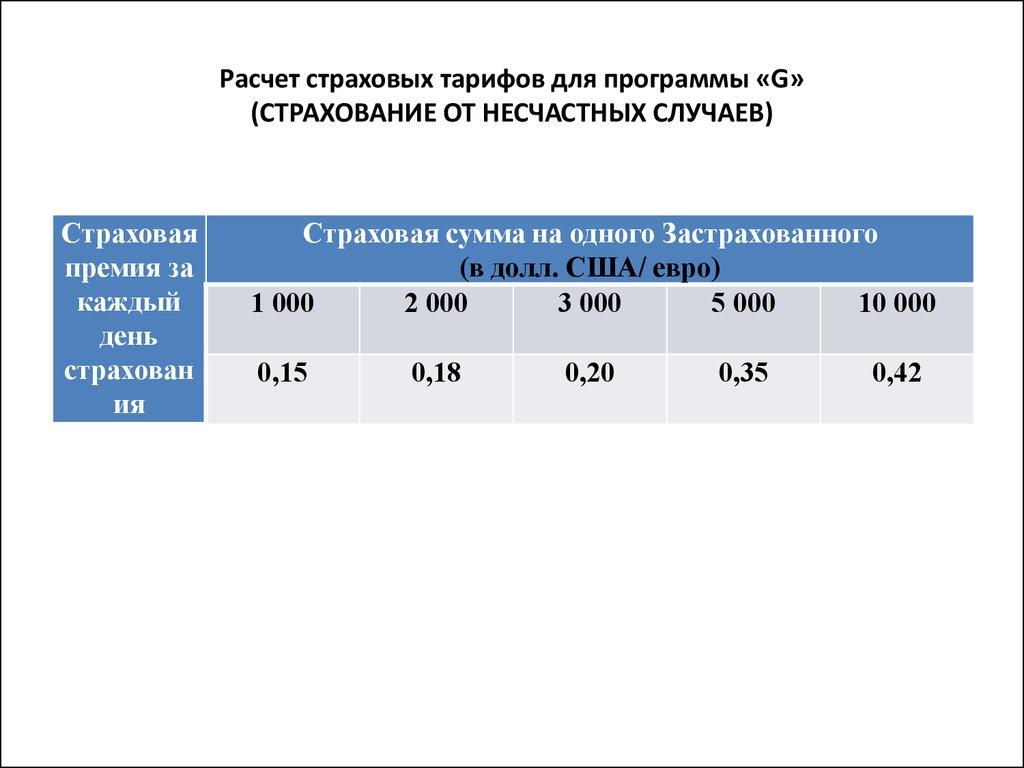 Как рассчитать коэффициент на страховку