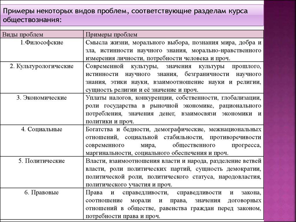 Темы эссе по обществознанию в 8 классе