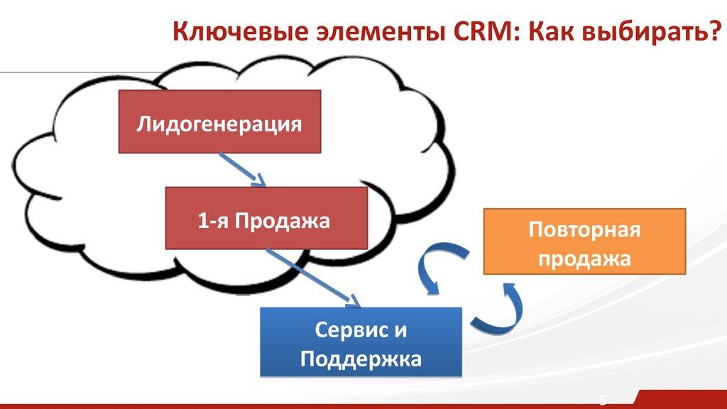 Элементы crm систем data битрикс