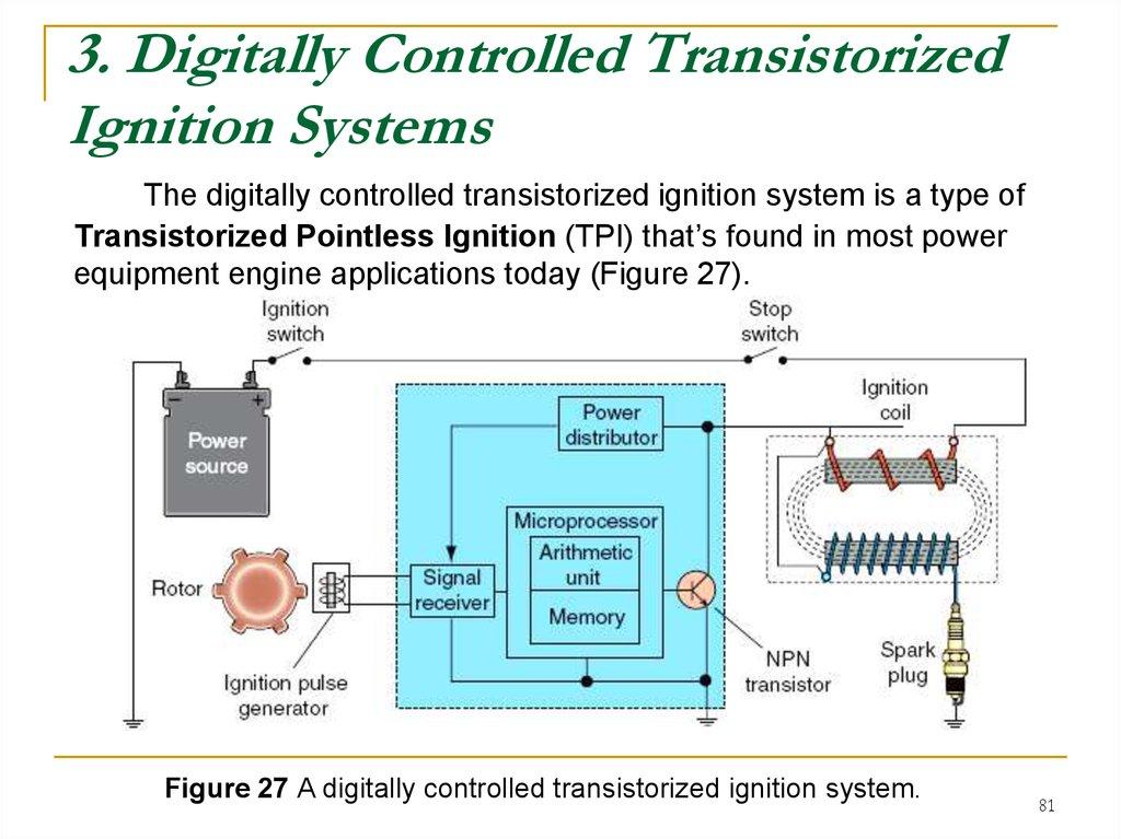 Internal сombustion engine. Ignition systems - online presentation