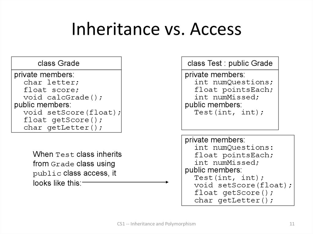 Inheritance vs. Access