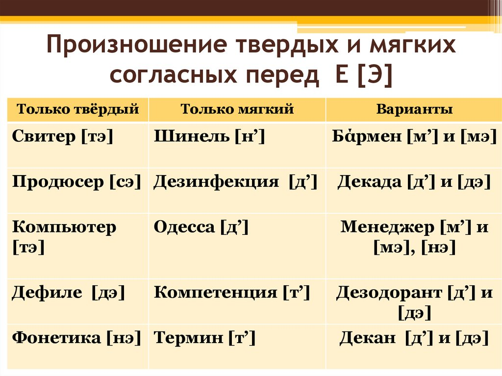 Твердое и мягкое произношение согласных словарь