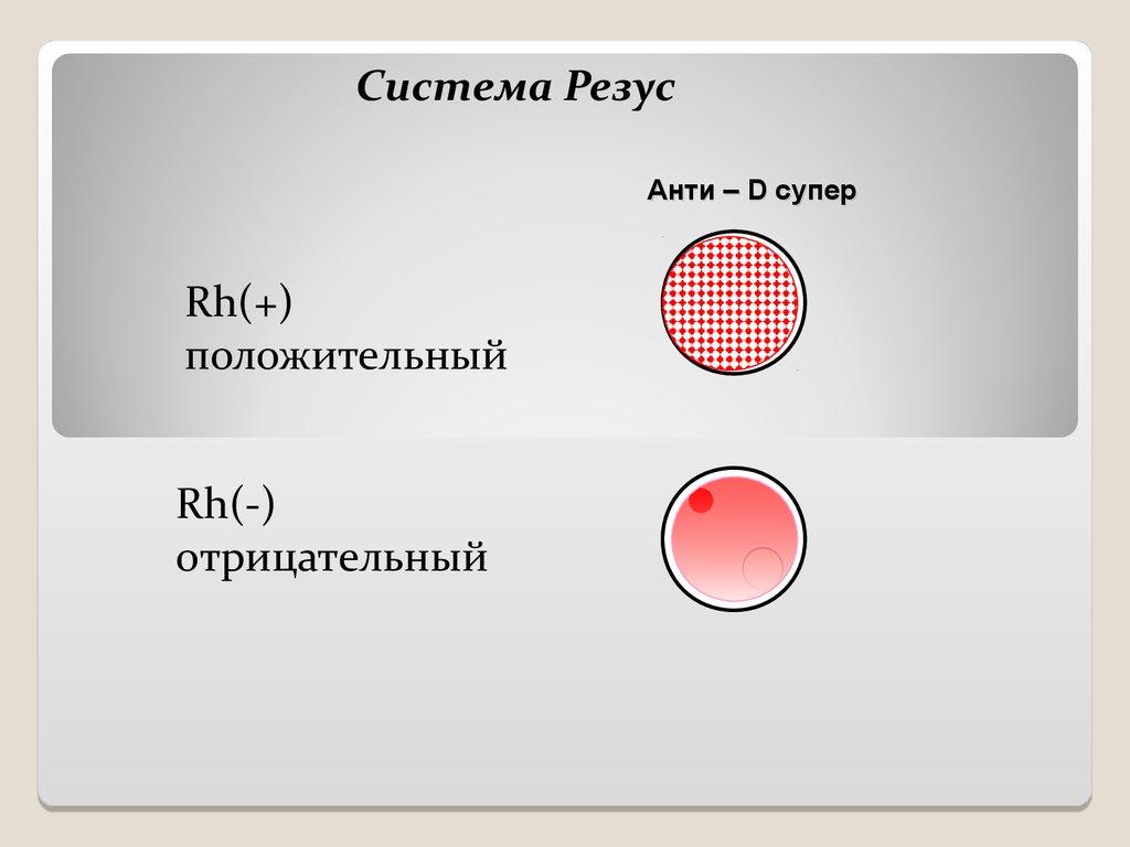 определение периода и группы