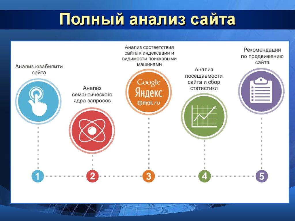 Рекомендации по созданию и продвижению сайта официальный сайт группы компаний букет