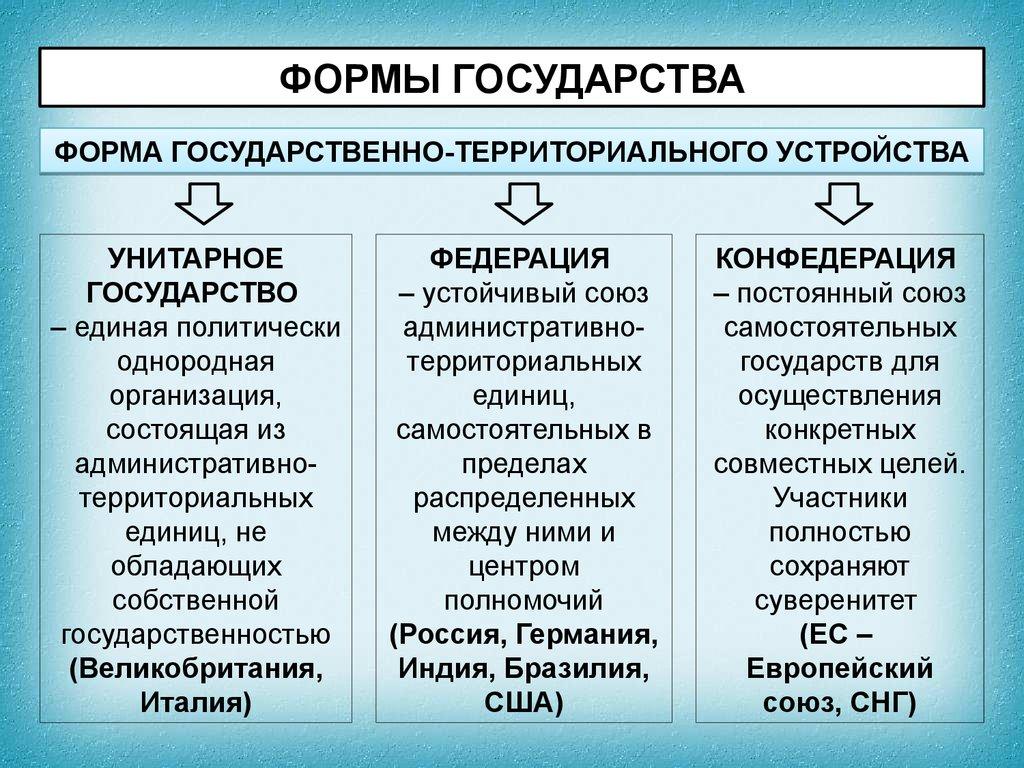 Основные признаки государства схема фото 211