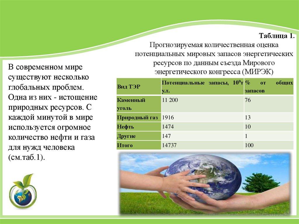 Энергоресурсы возобновляемые и невозобновляемые реферат 3783
