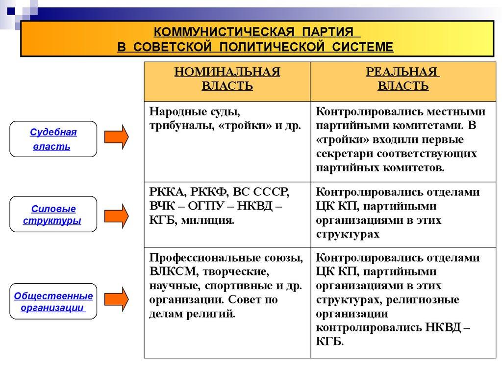 организация местной власти в советский период