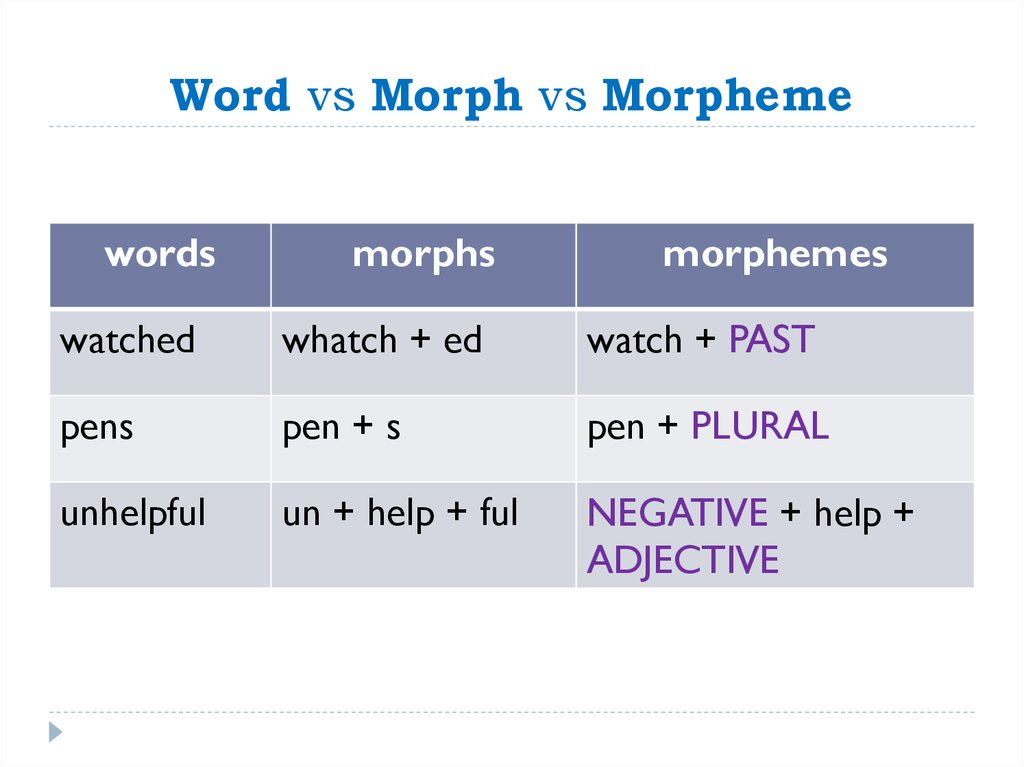 Word vs Morph vs Morpheme