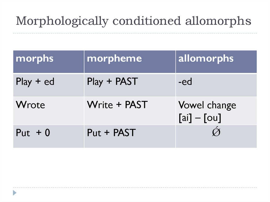 Morphologically conditioned allomorphs