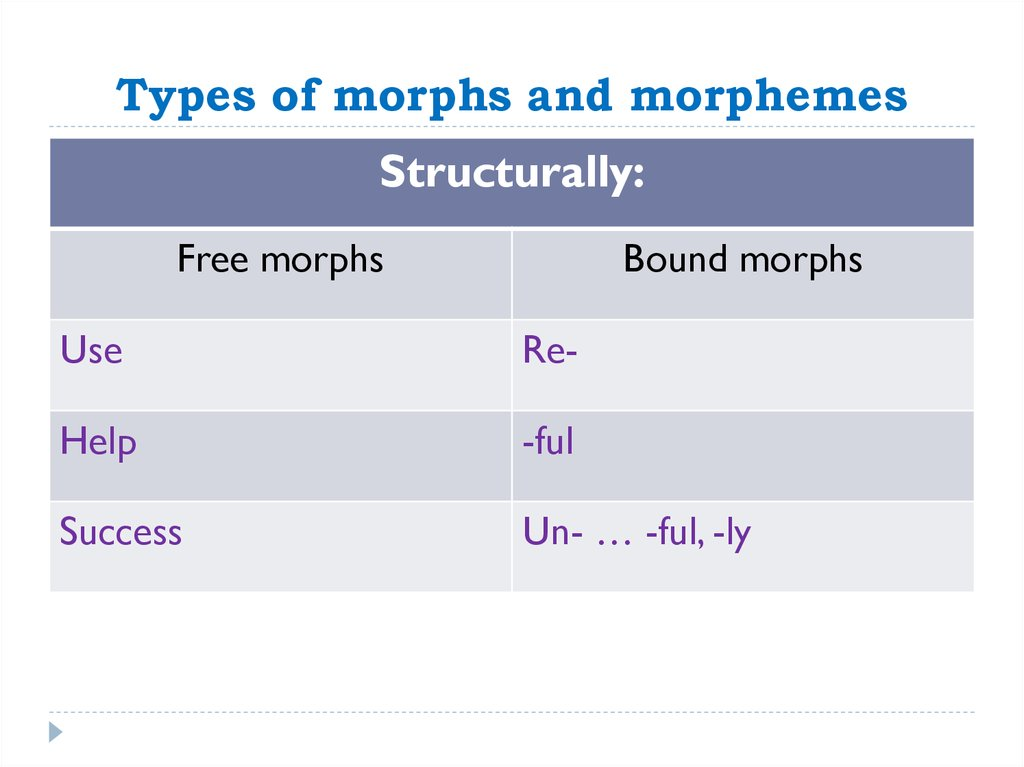 Types of morphs and morphemes