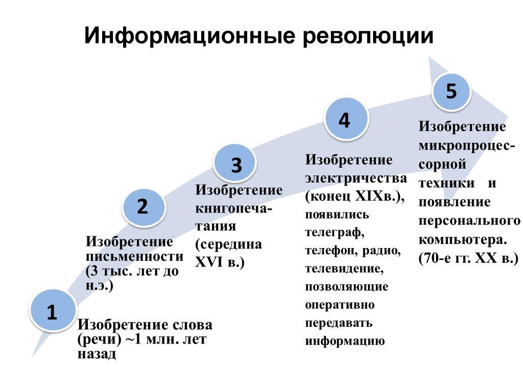информационных революций таблица 5