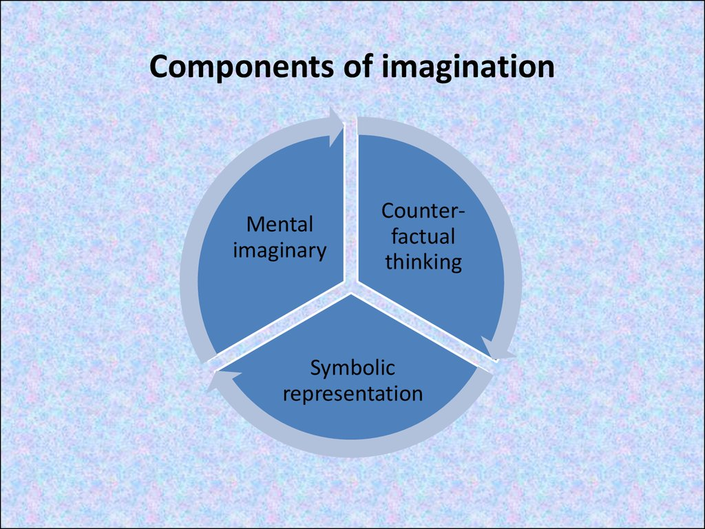Components of imagination