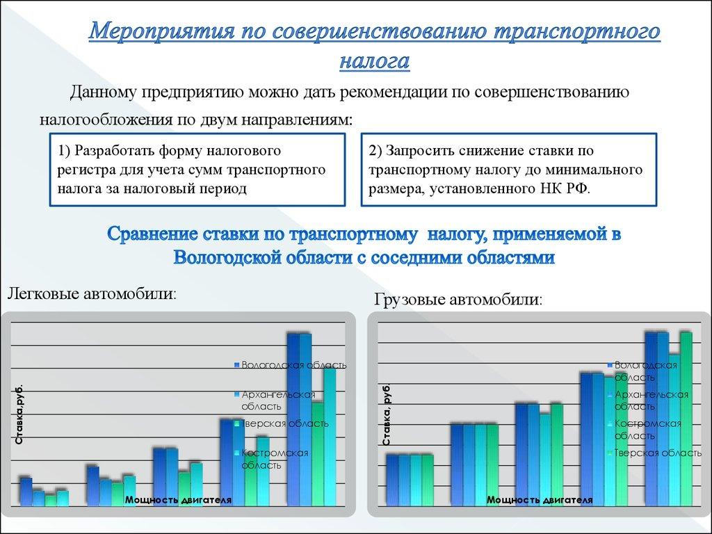 Ставки транспортного налога в архангельской области на 2013-2014 транспортный налог ставки на 2011 год смоленская область