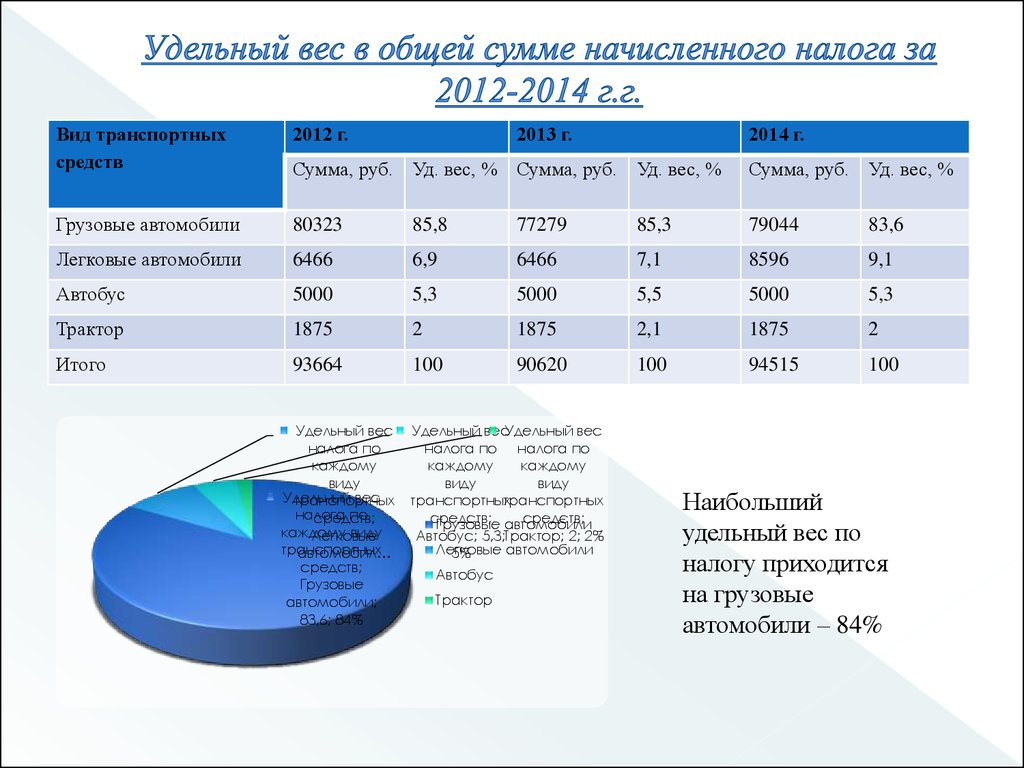 Ставки транспортного налога в челябинской области 2012 прогноз на спорт на сегодня 1xbet