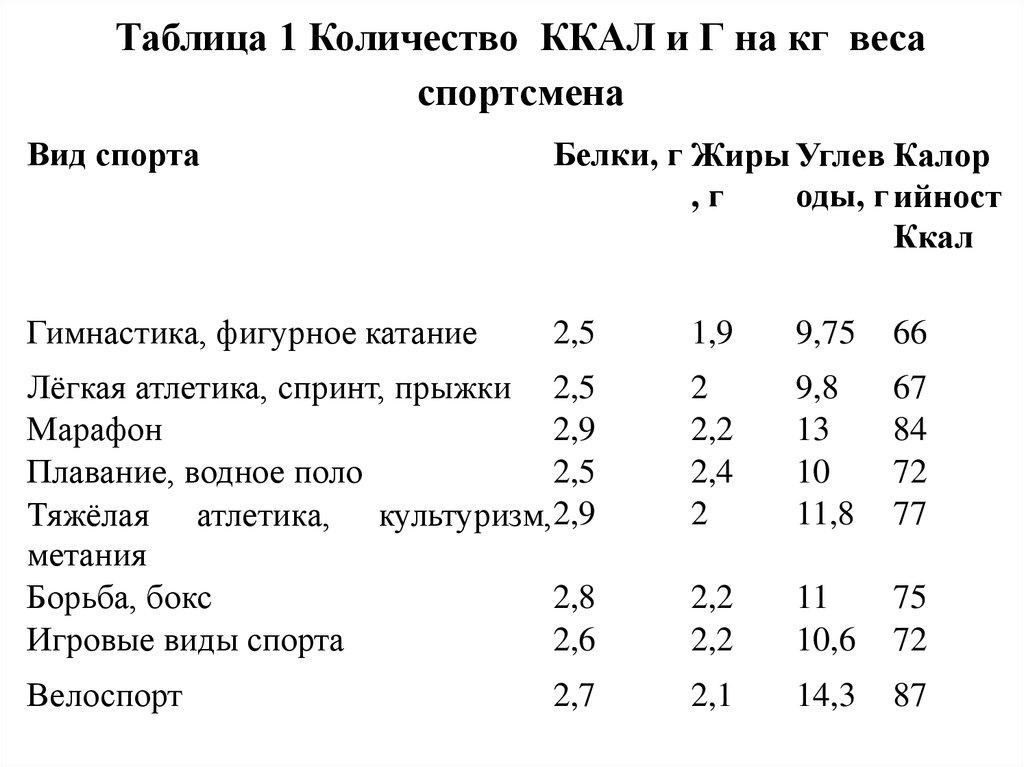 Спортивная Диета Для Легкоатлетов.