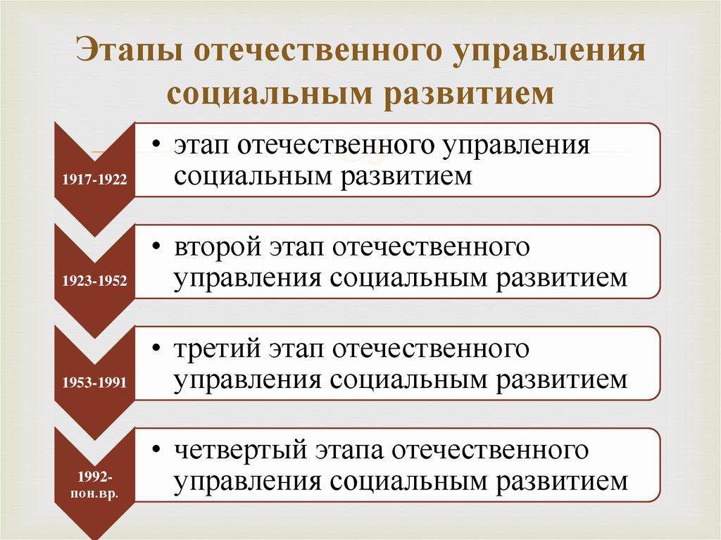 Управление социальным развитием организации развитых странах шпаргалка
