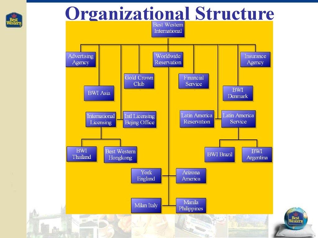 5555 organizational structures