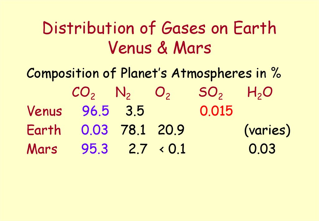 Distribution of Gases on Earth Venus & Mars