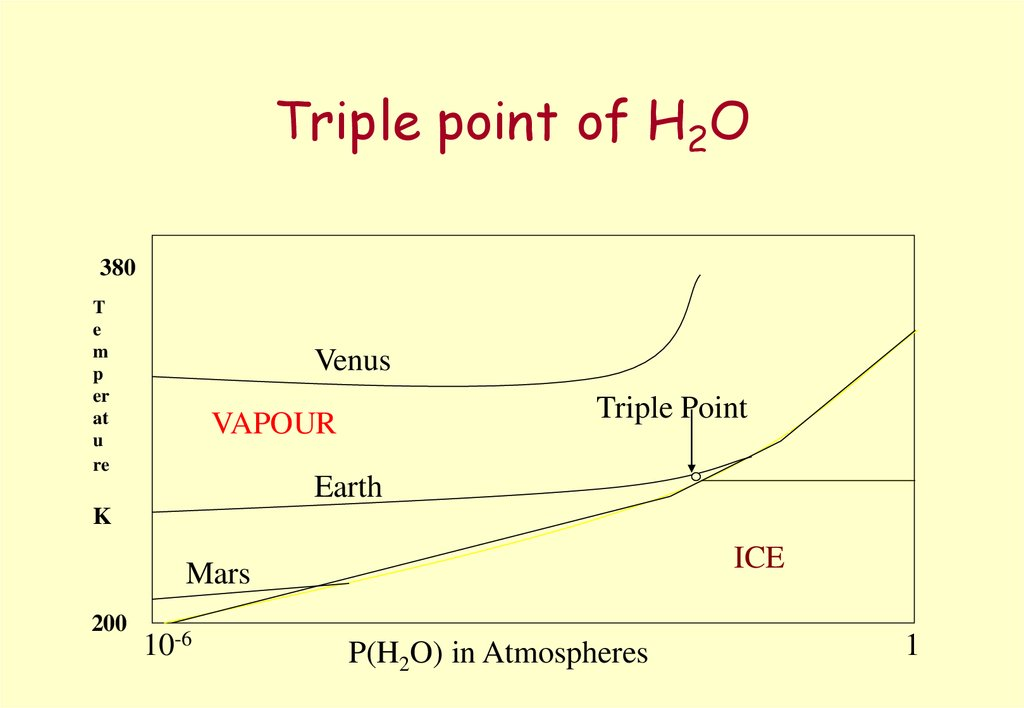 Triple point of H2O