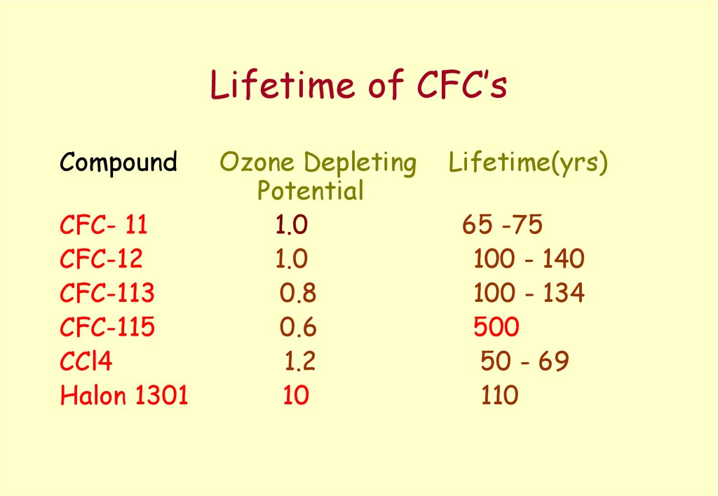Lifetime of CFC's