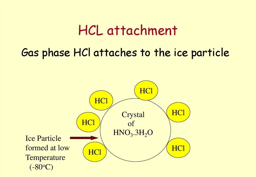 HCL attachment